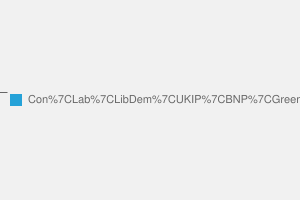 2010 General Election result in Scarborough & Whitby